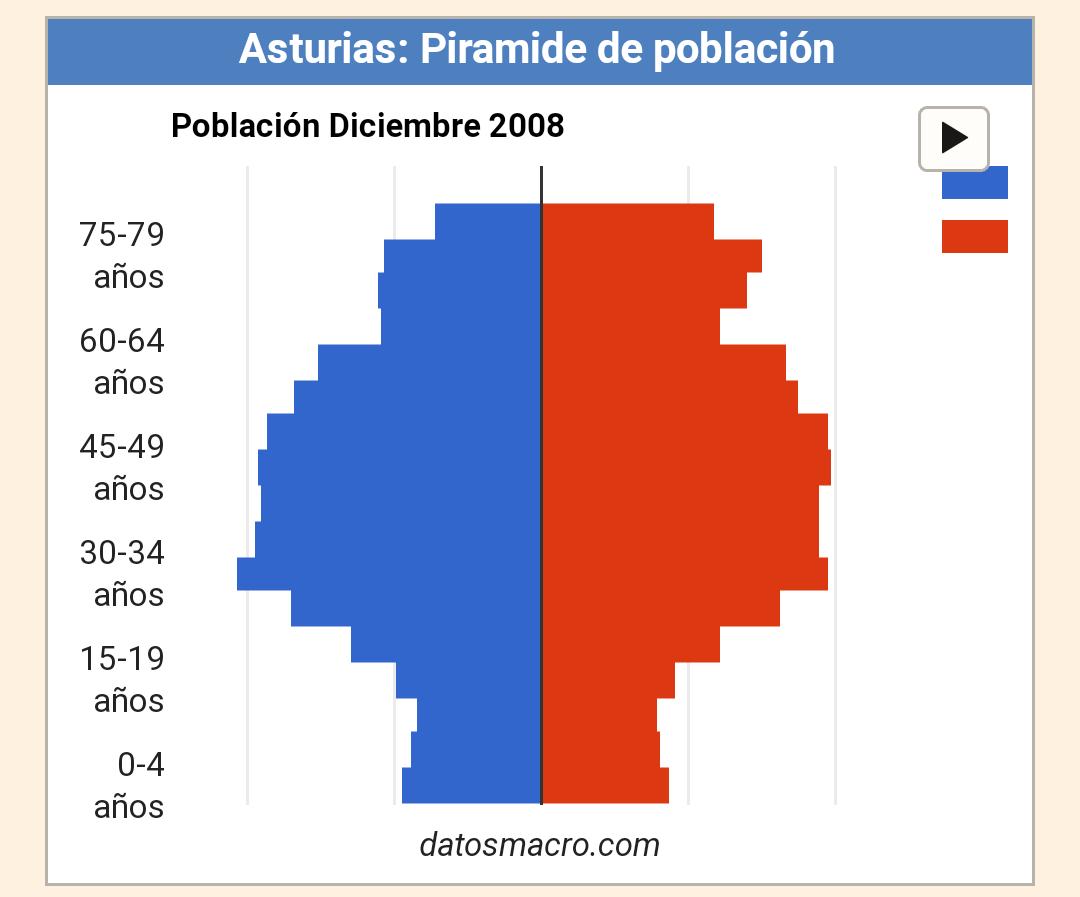 Pirámide de Población Asturias 2008