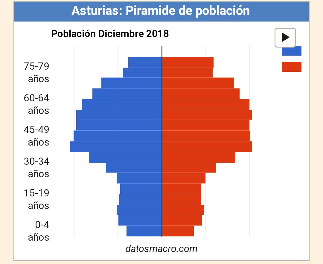 Pirámide de Población Asturias 2018